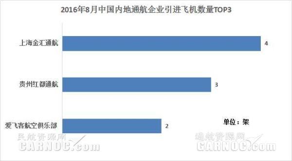 2016年8月中国内地13家通航企共引进19架新机