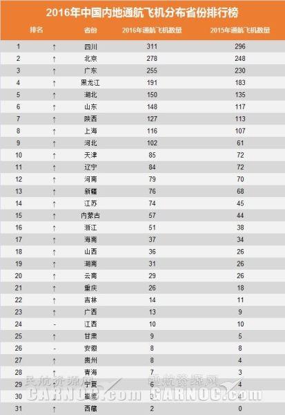 中国内地通航飞机分布省份排行榜。制图/通航资源网。