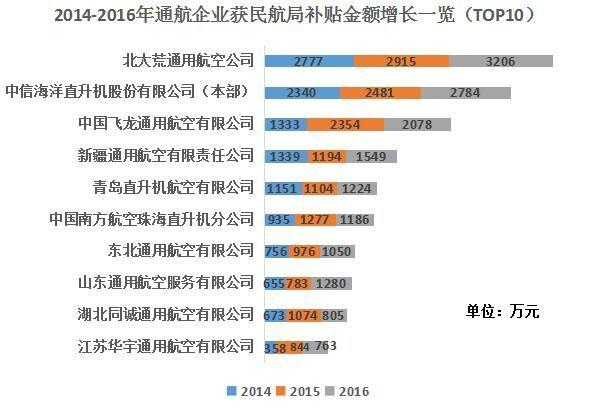 2014-2016年通航企业获民航局补贴金额增长一览(TOP10)。