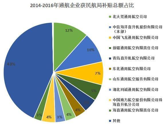 2014-2016年通航企业获民航局补贴总额占比。