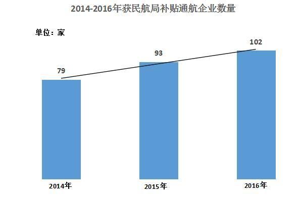 2014-2016年获民航局补贴通航企业数量。通航资源网制图。